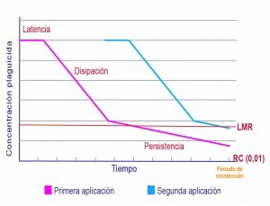 Degradation curve phytosanitaries